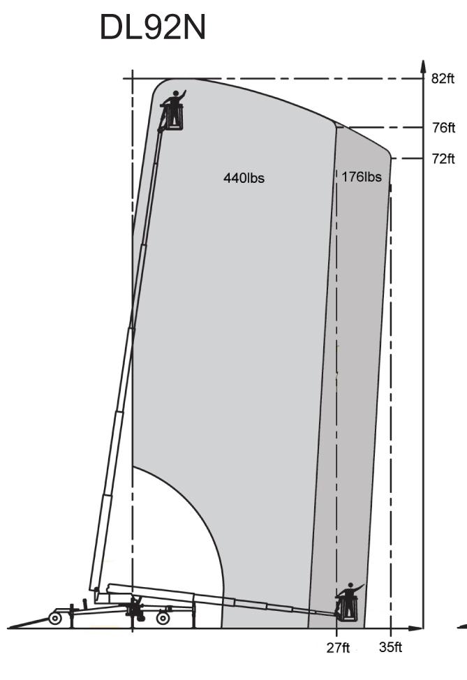 DL82 92N RMI